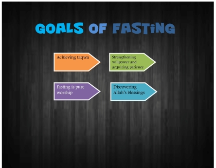 Goals of Fasting